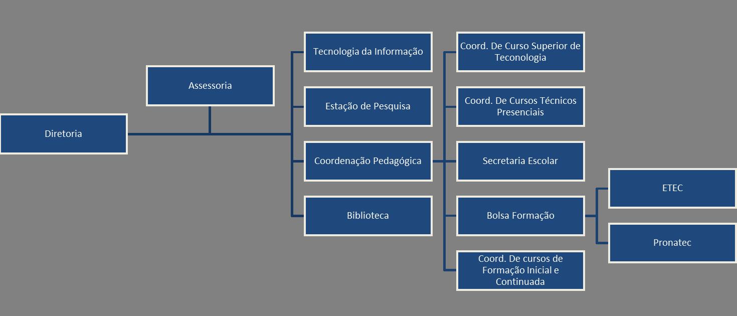 Organograma CEPT